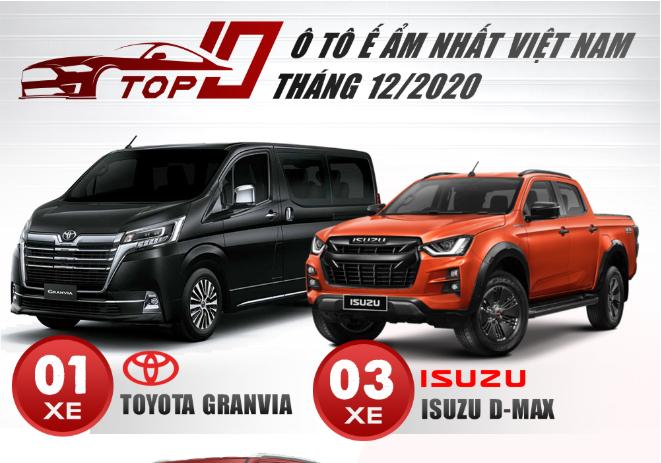 TOP 10 ô tô ế ẩm nhất Việt Nam tháng 12 2020 Xướng tên các mẫu Toyota