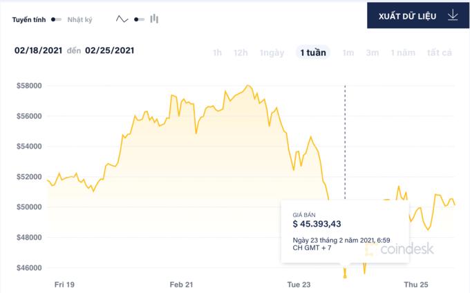 Người chơi hoảng loạn khi giá Bitcoin lao dốc