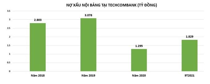 Techcombank Lãi dự thu và nợ xấu tăng mạnh
